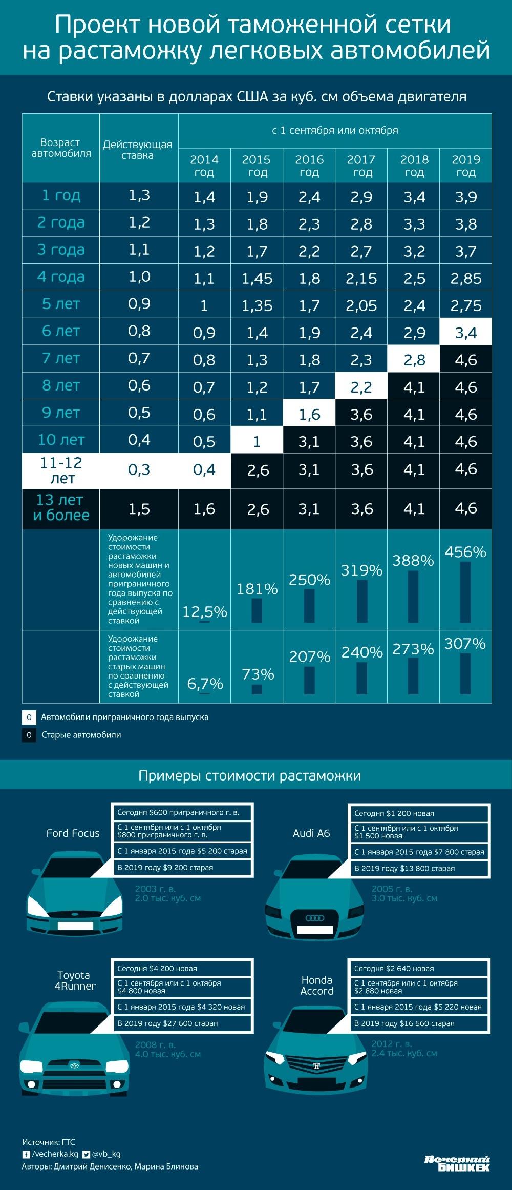Таблица таможенные тарифы россии